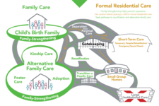 Exploring the Continuum of Care